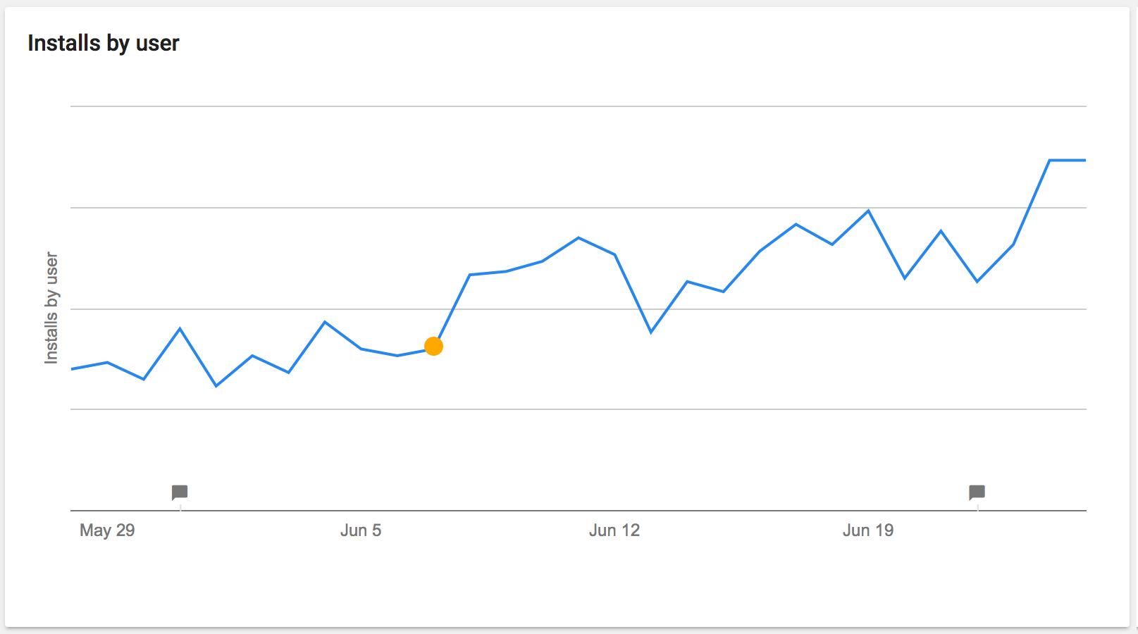 Google Play App Installs Chart